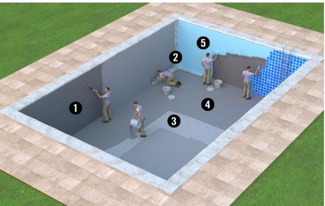 chong tham ho boi 1 - Phương pháp chống thấm hồ bơi bằng sơn Epoxy