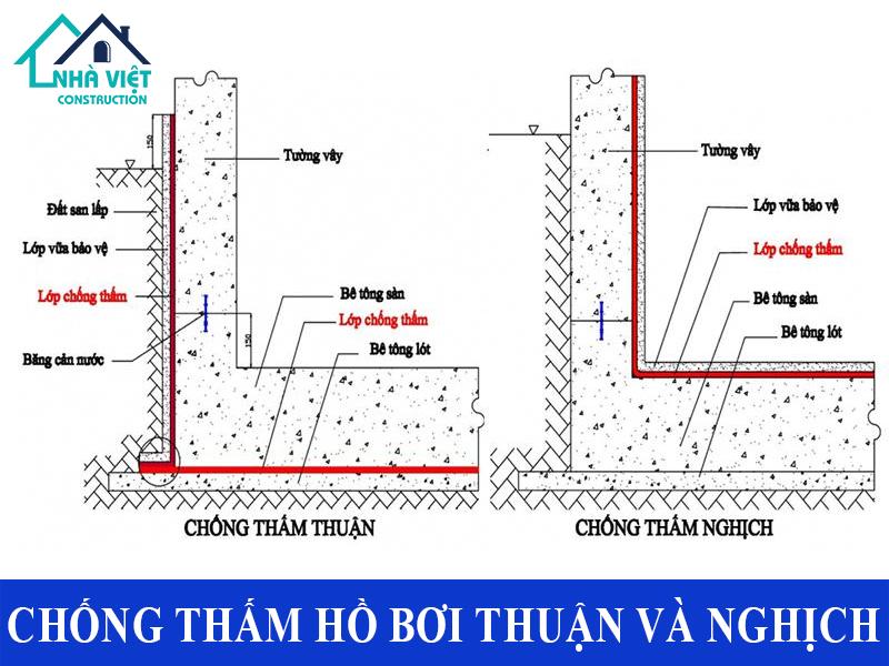 chong tham ho boi tai tphcm 13 - Dịch vụ Chống thấm hồ bơi tại TPHCM an toàn triệt để 100%