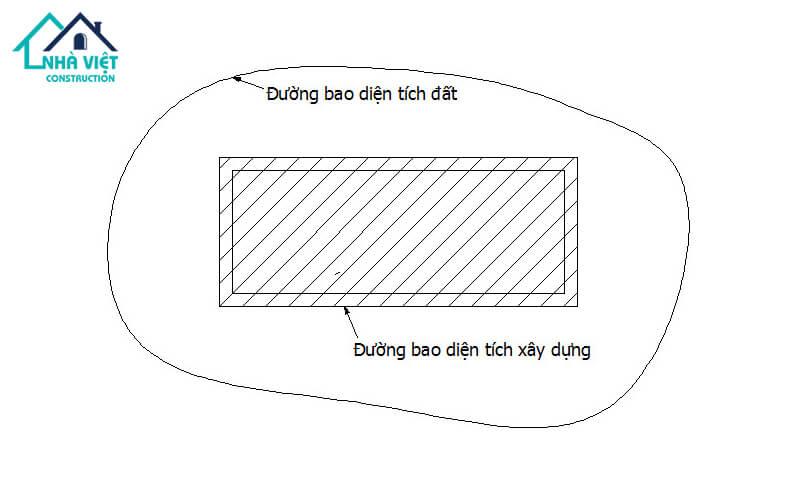 cach tinh dien tich xay dung nha pho 2 - Cách tính diện tích xây dựng nhà phố chi tiết, đơn giản, dể hiểu