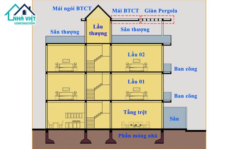 cach tinh dien tich xay dung nha pho 3 - Cách tính diện tích xây dựng nhà phố chi tiết, đơn giản, dể hiểu